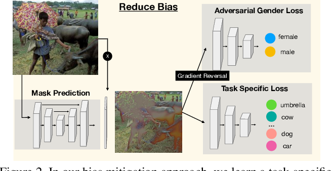 Figure 3 for Adversarial Removal of Gender from Deep Image Representations