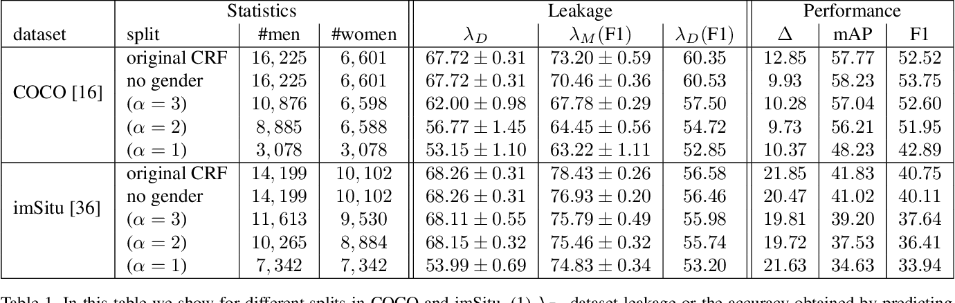 Figure 2 for Adversarial Removal of Gender from Deep Image Representations