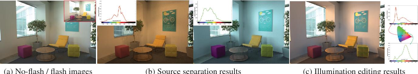 Figure 1 for Illuminant Spectra-based Source Separation Using Flash Photography