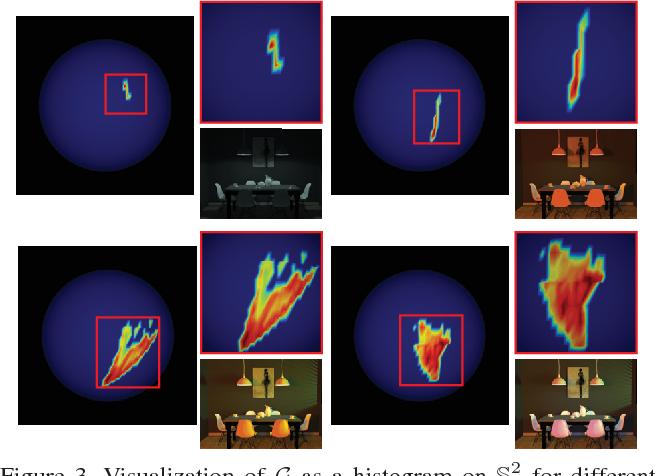 Figure 3 for Illuminant Spectra-based Source Separation Using Flash Photography