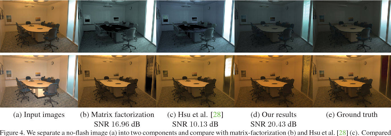 Figure 4 for Illuminant Spectra-based Source Separation Using Flash Photography