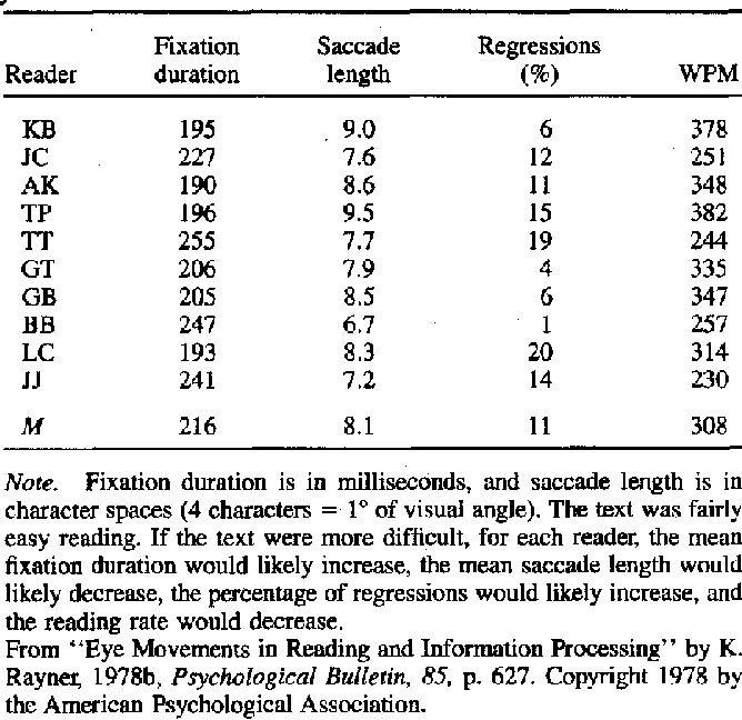 Table 3 from Eye movements in reading and information