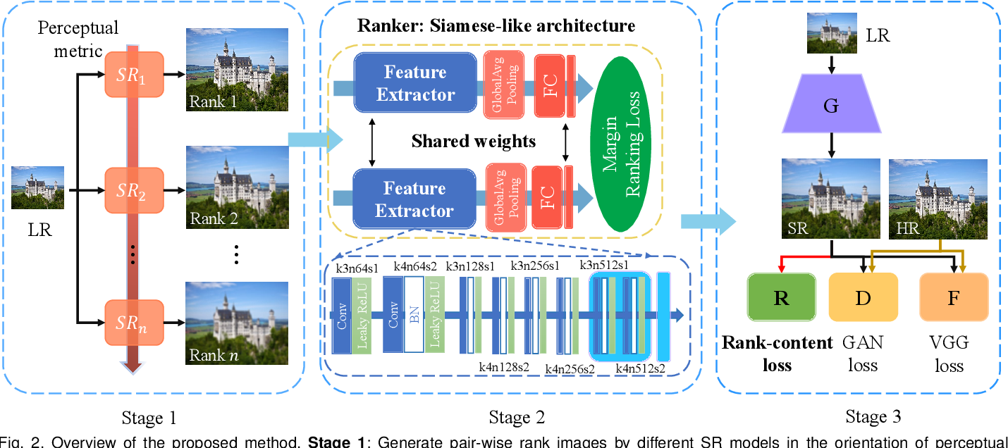 Figure 2 for RankSRGAN: Super Resolution Generative Adversarial Networks with Learning to Rank