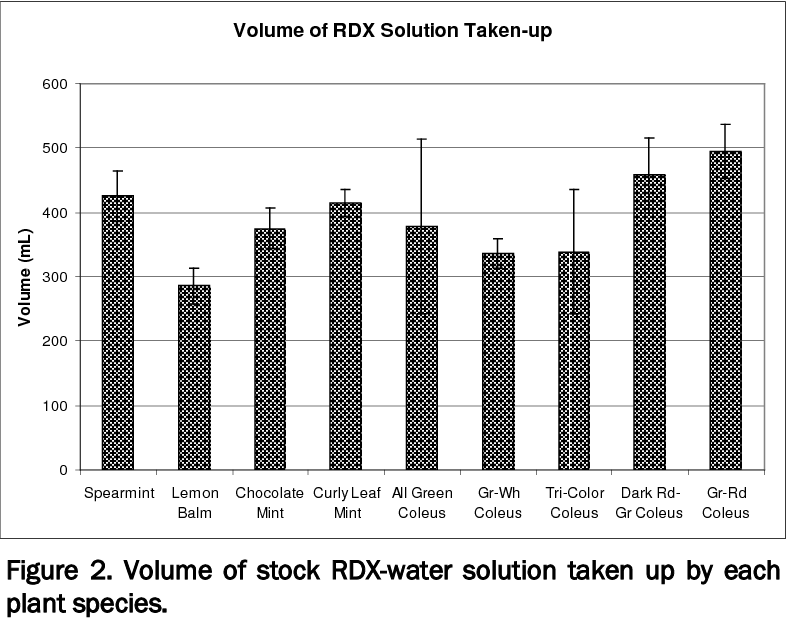 Figure 2. Volume of stock RDX-water solution taken up by each plant species.