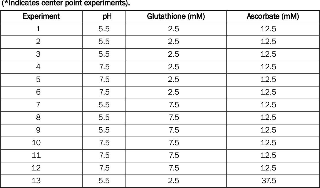 Table 1. Experimental conditions for the multivariate photolysis experiments in which the effects of pH, glutathione, and ascorbate on TNT photodegradation were examined. (*Indicates center point experiments).