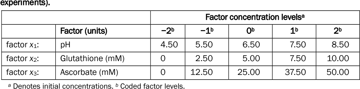 Table 2. Five concentration levels matching the coded factor levels for the three-factor central composite design (n = 3 for axial and factorial point experiments; n = 6 for center point experiments).