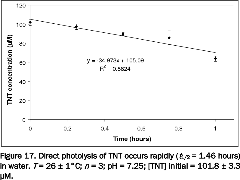 Figure 17. Direct photolysis of TNT occurs rapidly (t1/2 = 1.46 hours) in water. T = 26 ± 1°C; n = 3; pH = 7.25; [TNT] initial = 101.8 ± 3.3