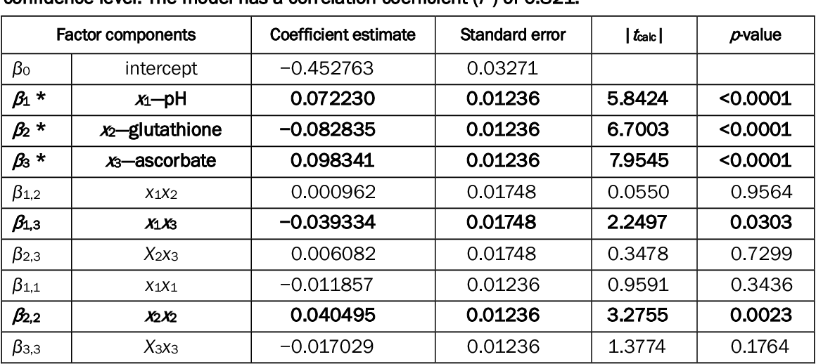 Table 4. β-values and corresponding t-test comparisons for the full factor model at the 95% confidence level. The model has a correlation coefficient (r2) of 0.821.