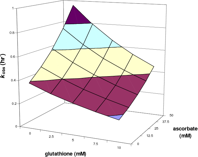 Figure 18. Three-dimensional plot of kobs as a function of ascorbate (0–50 mM) and glutathione (0−10 mM) in water at pH = 7.25 was derived from the model.