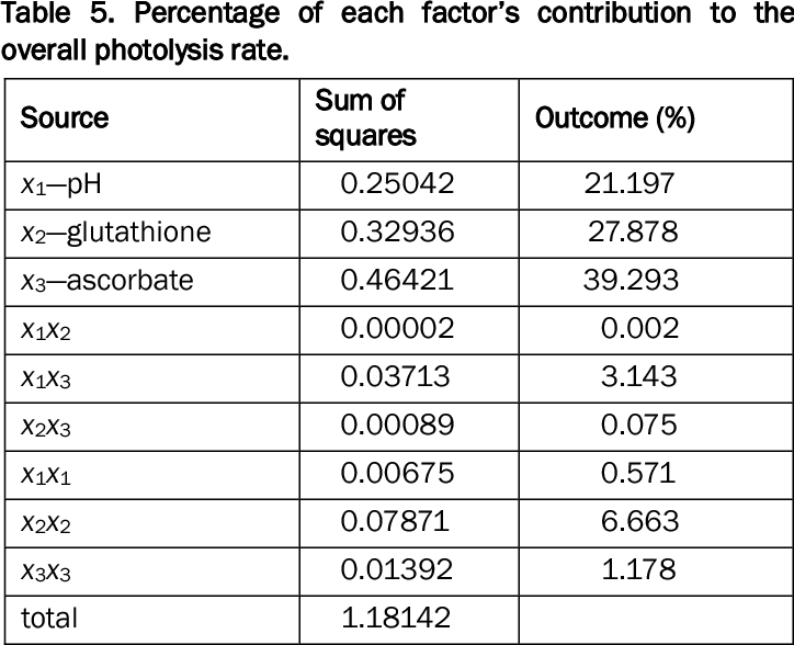 Table 5. Percentage of each factor's contribution to the overall photolysis rate.