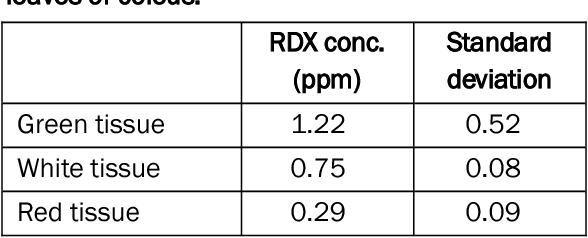 Table 8. Differences in RDX update in tricolored leaves of coleus.