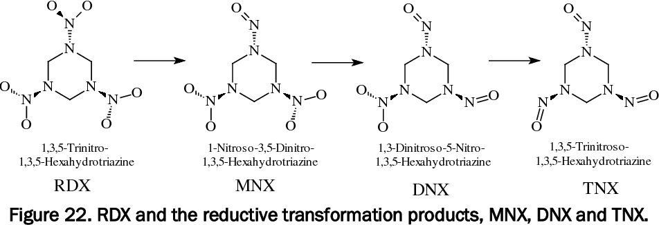 Figure 22. RDX and the reductive transformation products, MNX, DNX and TNX.