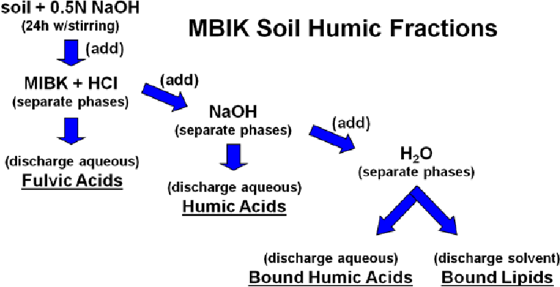 Figure 24. Soil organic matter fractionation scheme.