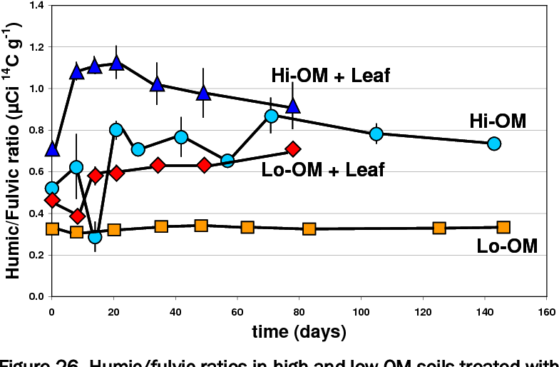 Figure 26. Humic/fulvic ratios in high and low OM soils treated with either 14C-labelled RDX applied directly to the soil or 14C-labelled RDX that was incorporated into plant tissue by growing plants in 14C-labelled RDX in soil (+ Leaf).