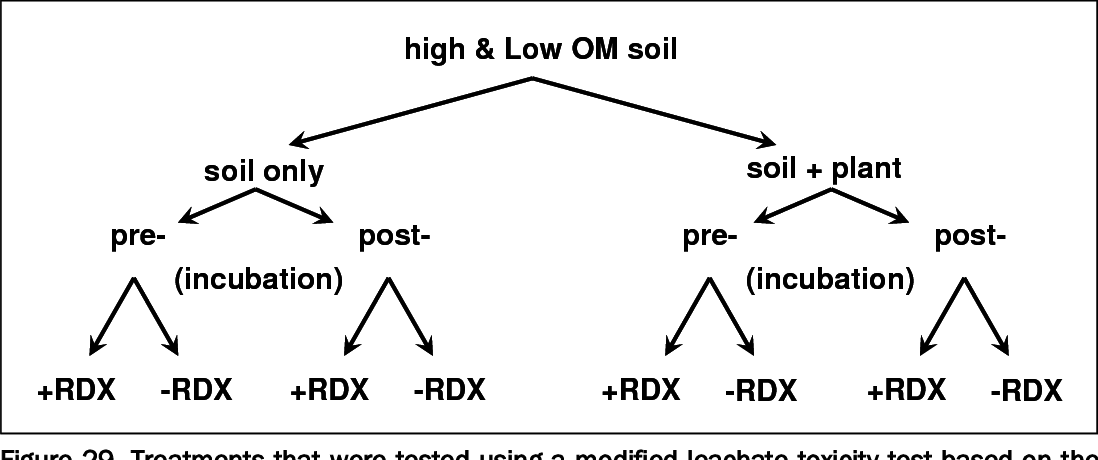 Figure 29. Treatments that were tested using a modified leachate toxicity test based on the growth inhibition of the algae Selenastrum capricornutum.
