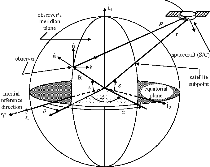 Figure 3 From Preprint Aas Inactive Space Object Shape