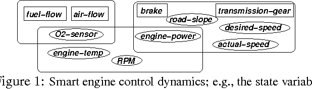 Figure 1 for Distributed Planning in Hierarchical Factored MDPs