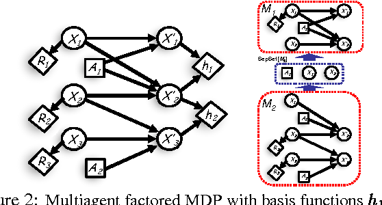 Figure 2 for Distributed Planning in Hierarchical Factored MDPs