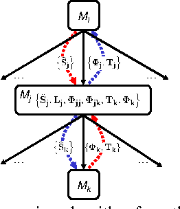 Figure 3 for Distributed Planning in Hierarchical Factored MDPs