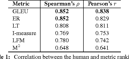Figure 1 for There's No Comparison: Reference-less Evaluation Metrics in Grammatical Error Correction