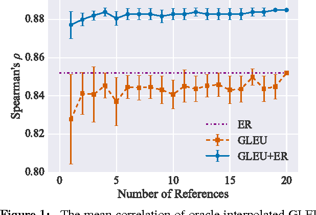 Figure 2 for There's No Comparison: Reference-less Evaluation Metrics in Grammatical Error Correction