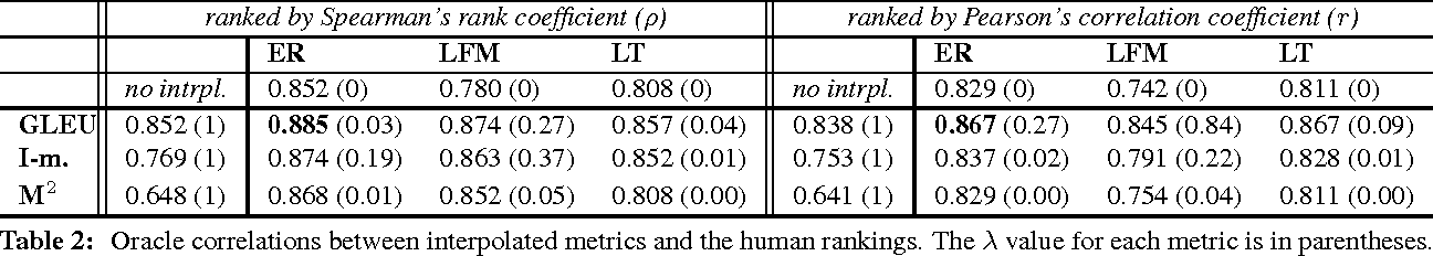 Figure 3 for There's No Comparison: Reference-less Evaluation Metrics in Grammatical Error Correction