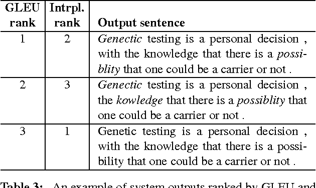 Figure 4 for There's No Comparison: Reference-less Evaluation Metrics in Grammatical Error Correction
