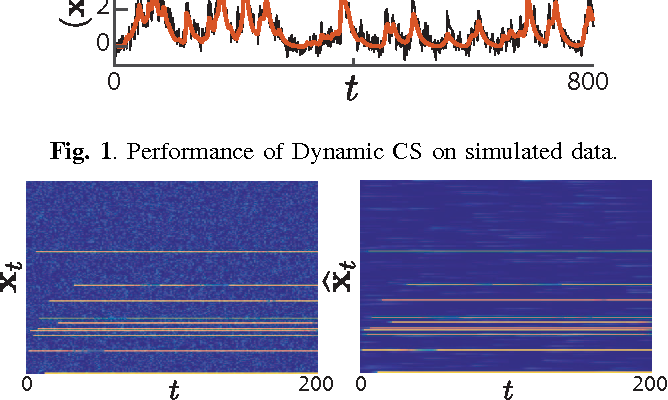 Figure 1 for Efficient Estimation of Compressible State-Space Models with Application to Calcium Signal Deconvolution