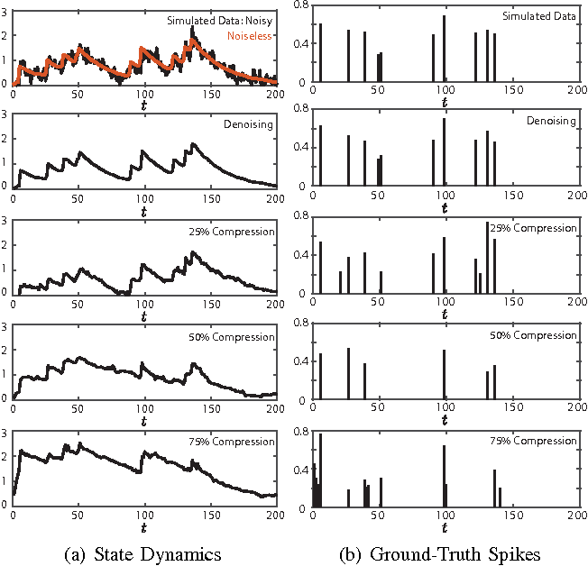 Figure 2 for Efficient Estimation of Compressible State-Space Models with Application to Calcium Signal Deconvolution