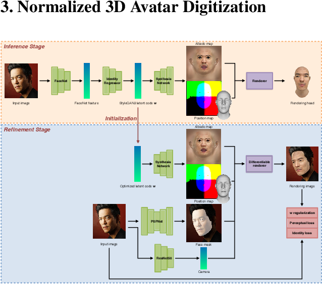 Figure 4 for Normalized Avatar Synthesis Using StyleGAN and Perceptual Refinement