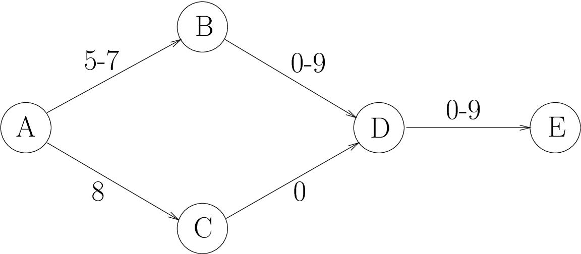 Figure 2: Example of nite state automaton