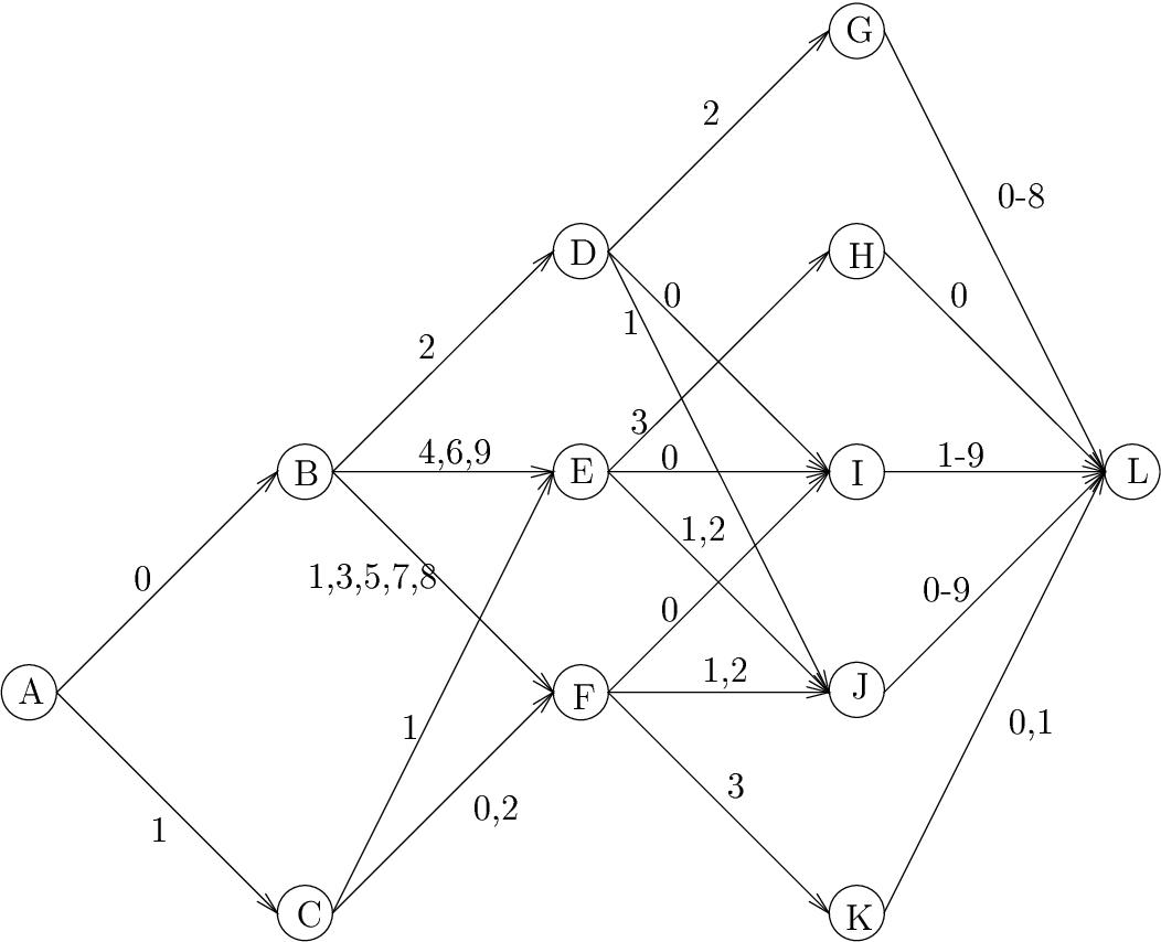 Figure 6: A fsa representing the set of dates in format MMDD.