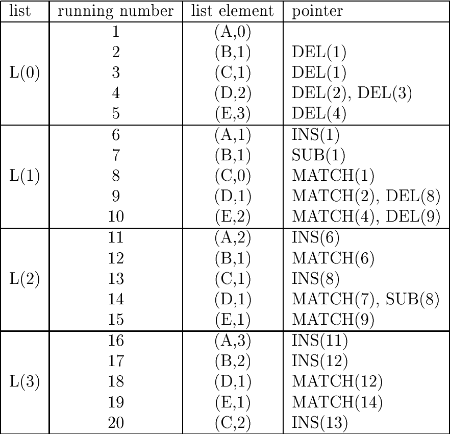 Table 1: Result of error-correcting parsing