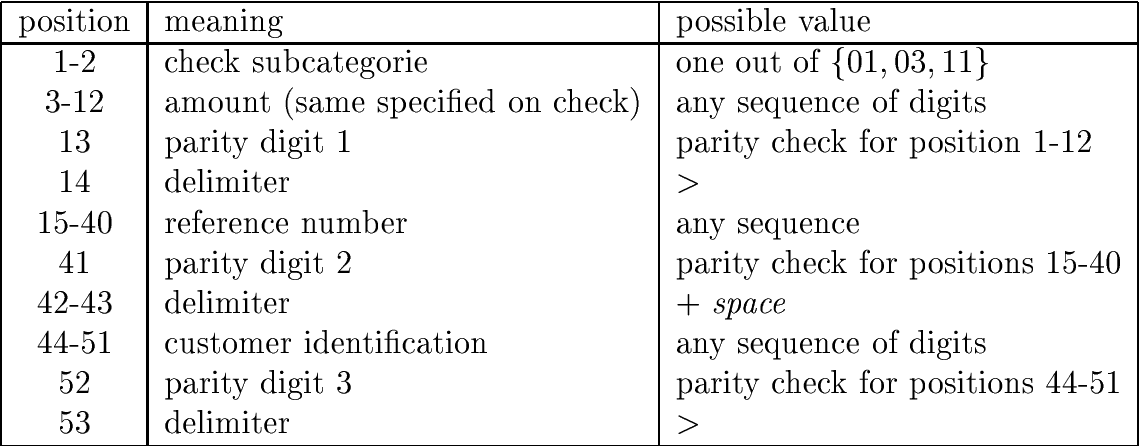 Table 2: Format de nition of coding line on the check in Fig. 3.