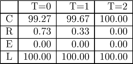 Table 5: Result of the rst experiment (R = rejection rate, E = error rate, L = reliability)