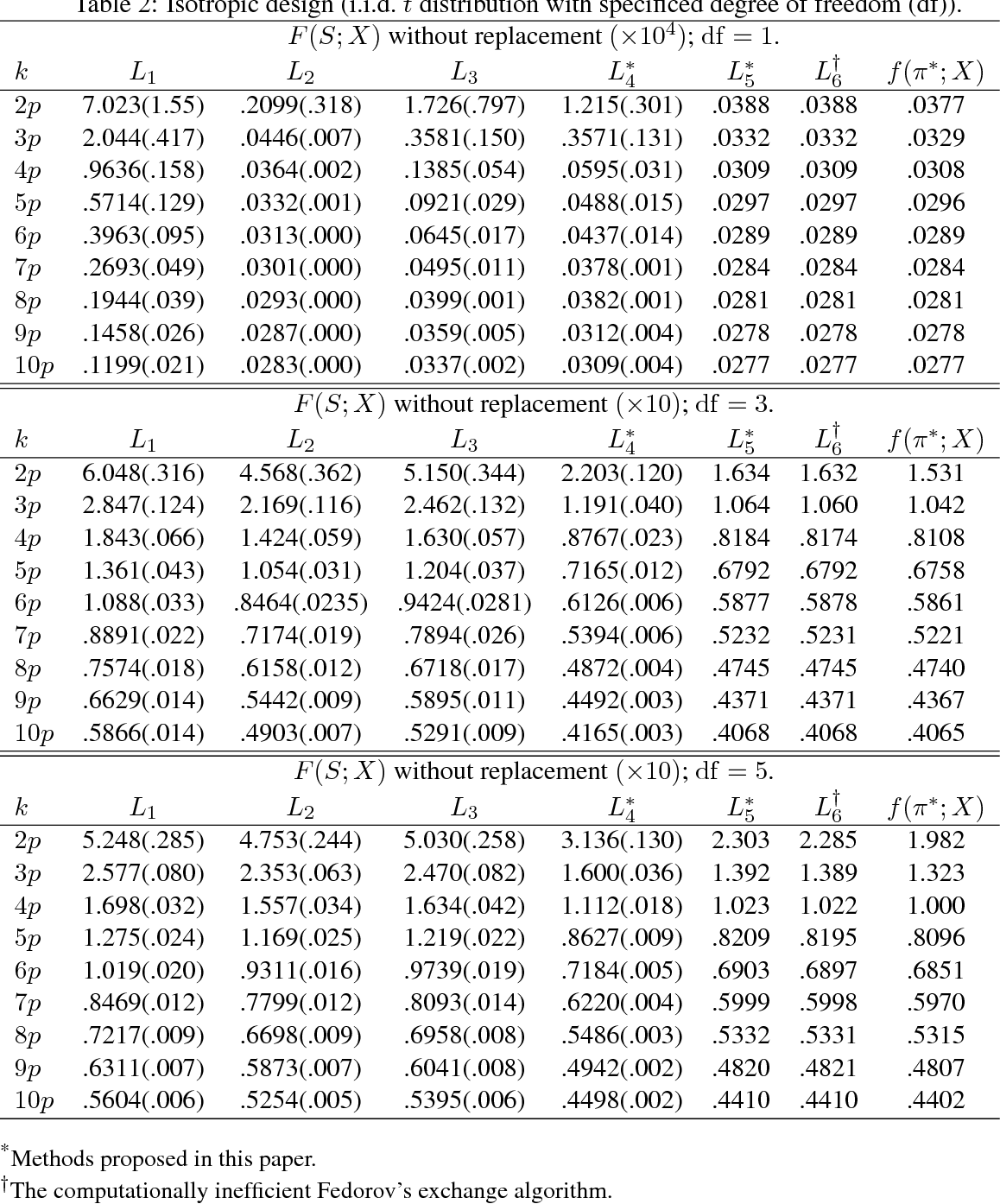 Figure 2 for On Computationally Tractable Selection of Experiments in Measurement-Constrained Regression Models