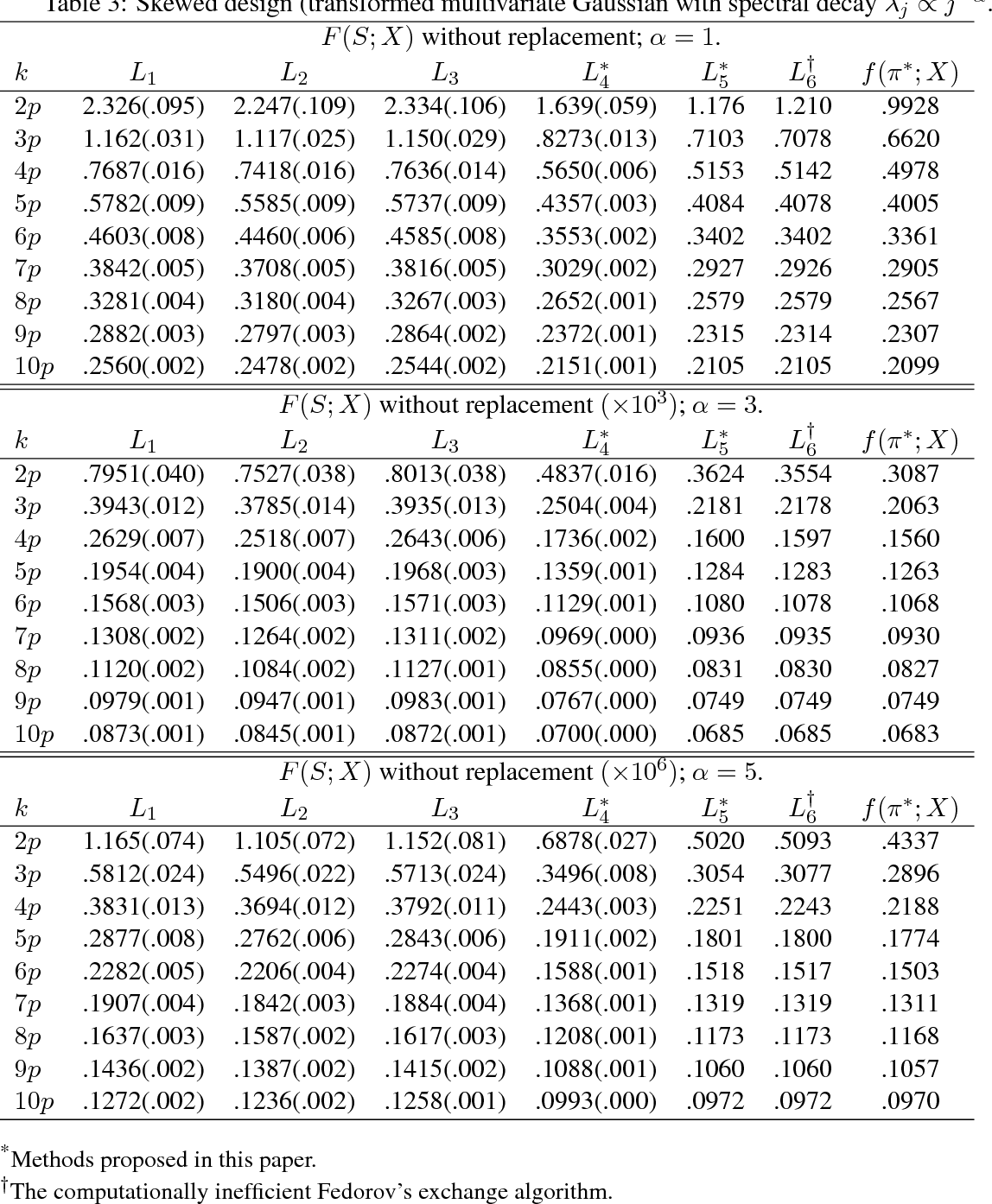 Figure 3 for On Computationally Tractable Selection of Experiments in Measurement-Constrained Regression Models