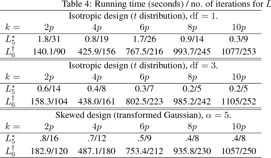 Figure 4 for On Computationally Tractable Selection of Experiments in Measurement-Constrained Regression Models