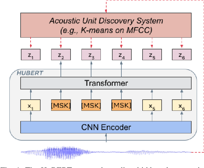Figure 1 for HuBERT: Self-Supervised Speech Representation Learning by Masked Prediction of Hidden Units