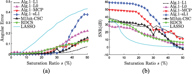 Figure 1 for Fast Signal Recovery from Saturated Measurements by Linear Loss and Nonconvex Penalties