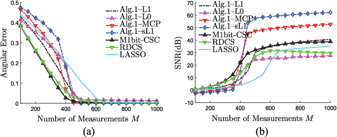 Figure 2 for Fast Signal Recovery from Saturated Measurements by Linear Loss and Nonconvex Penalties