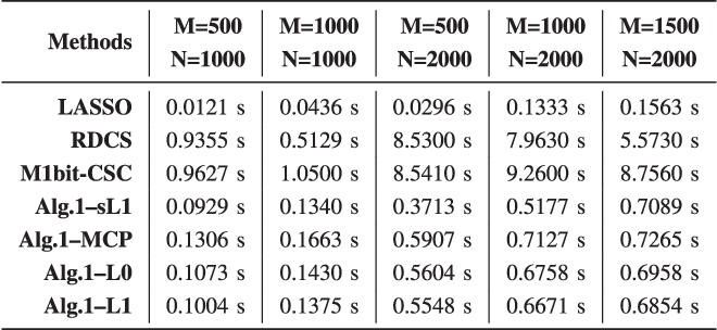 Figure 4 for Fast Signal Recovery from Saturated Measurements by Linear Loss and Nonconvex Penalties