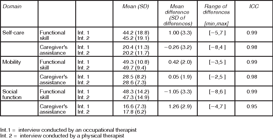 Table 2 From Reliability Of The Pediatric Evaluation Of Disability