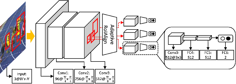 Figure 1 for Real-Time MDNet