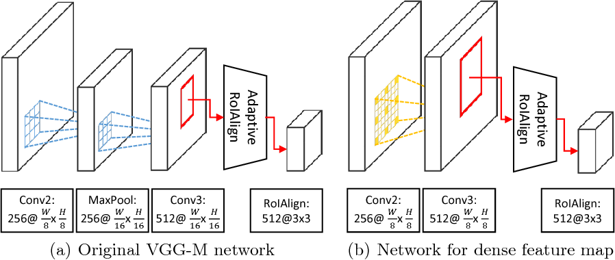 Figure 3 for Real-Time MDNet