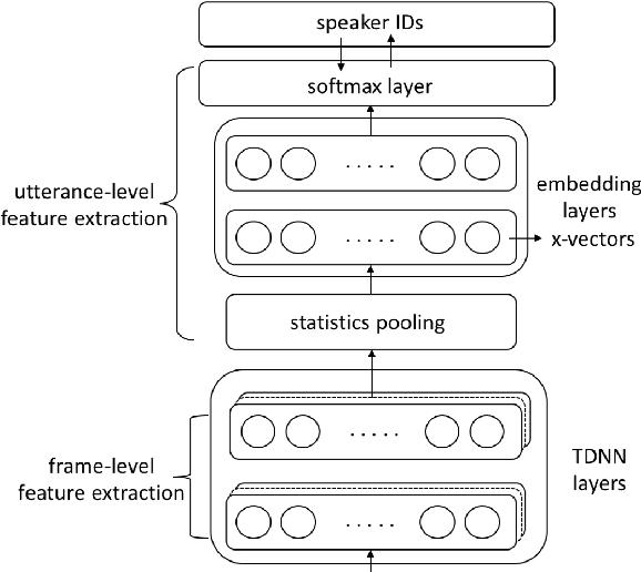 Figure 1 for Bayesian x-vector: Bayesian Neural Network based x-vector System for Speaker Verification