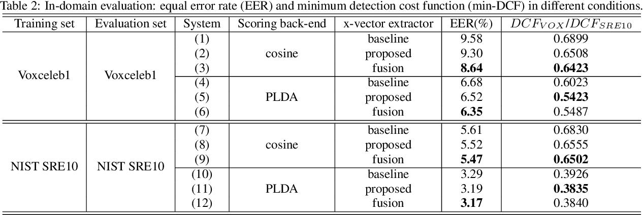 Figure 3 for Bayesian x-vector: Bayesian Neural Network based x-vector System for Speaker Verification