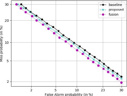 Figure 4 for Bayesian x-vector: Bayesian Neural Network based x-vector System for Speaker Verification