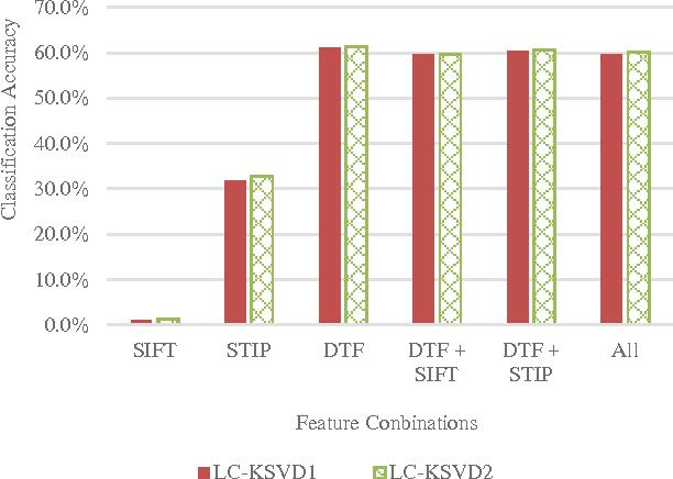 PDF] Evaluation of LC-KSVD on UCF 101 Action Dataset - Semantic Scholar