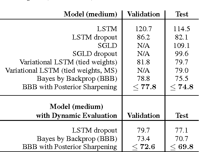 Figure 2 for Bayesian Recurrent Neural Networks